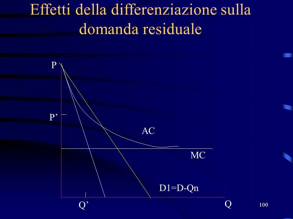 100 Effetti della differenziazione sulla domanda residuale Q P D1=D-Qn MC AC P Q
