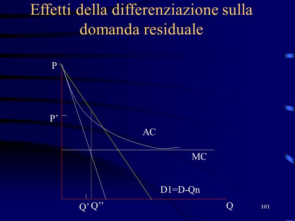 101 Effetti della differenziazione sulla domanda residuale Q P D1=D-Qn MC AC P Q Q