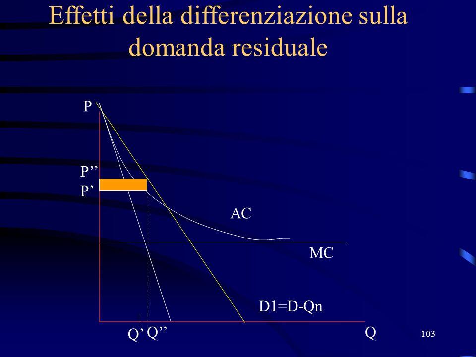 103 Effetti della differenziazione sulla domanda residuale Q P D1=D-Qn MC AC P Q P Q