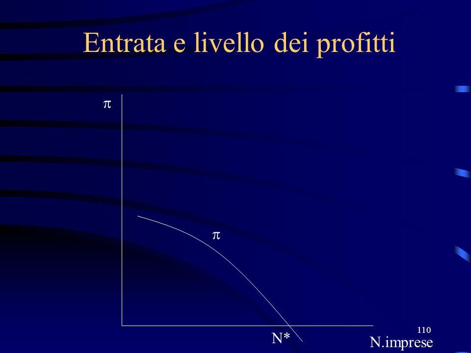 110 Entrata e livello dei profitti N* N.imprese