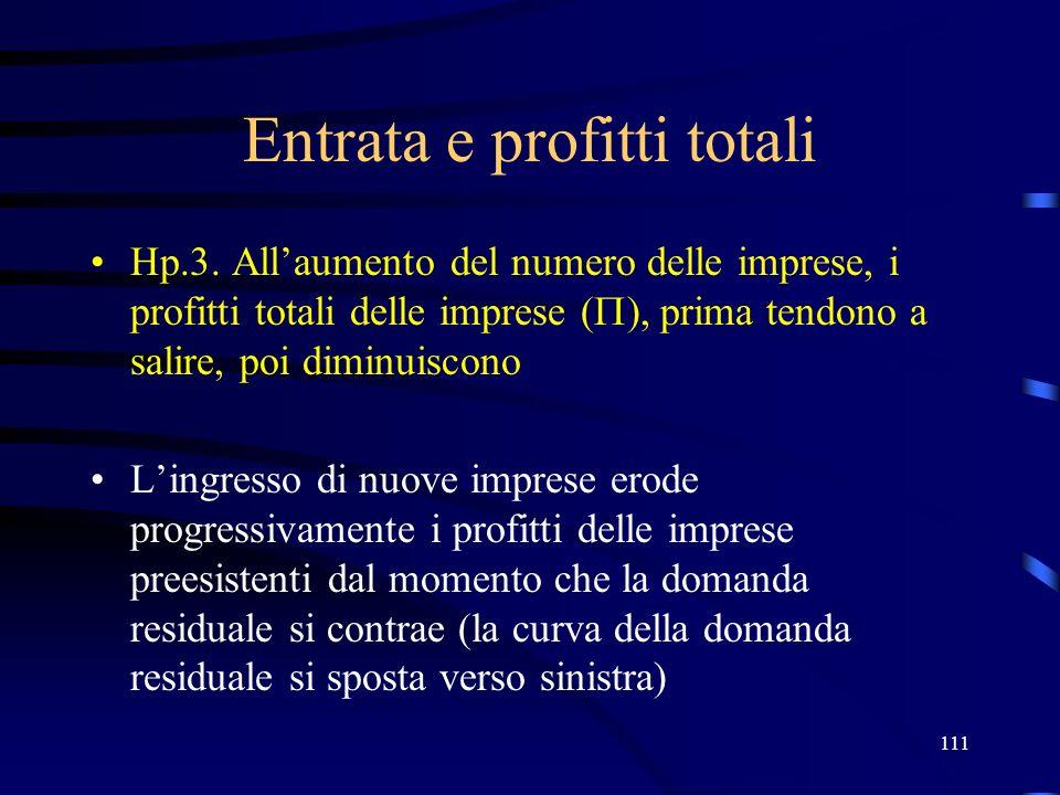 111 Entrata e profitti totali Hp.3. Allaumento del numero delle imprese, i profitti totali delle imprese ( ), prima tendono a salire, poi diminuiscono