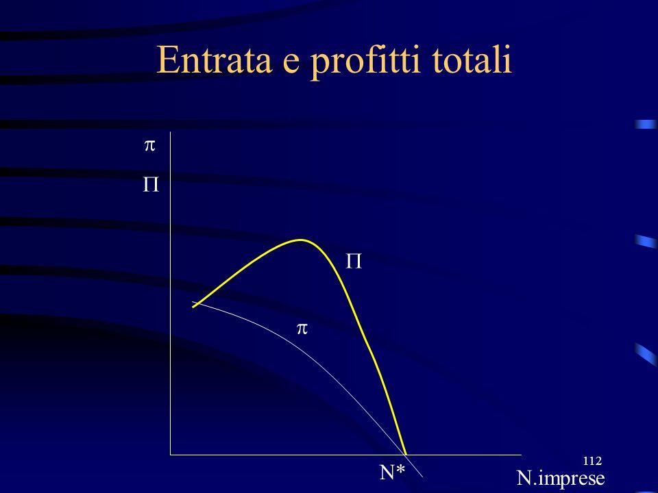 112 Entrata e profitti totali N* N.imprese