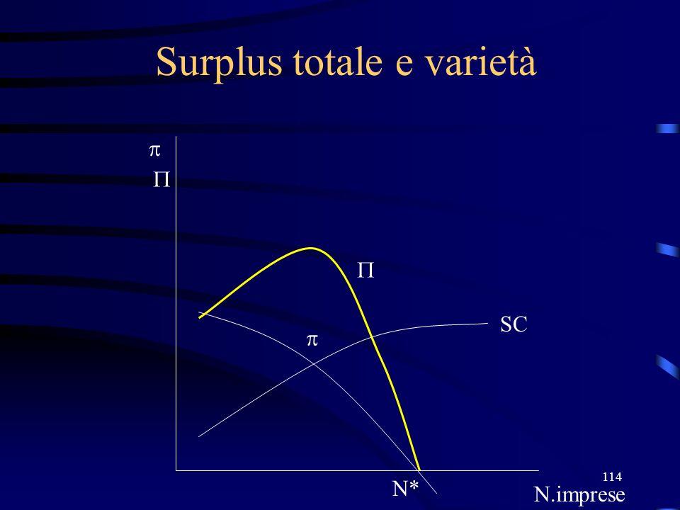 114 Surplus totale e varietà N* N.imprese SC
