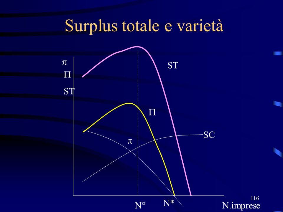 116 Surplus totale e varietà N* N.imprese ST N° SC ST