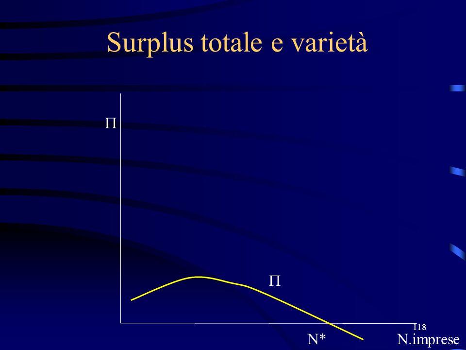 118 Surplus totale e varietà N*N.imprese