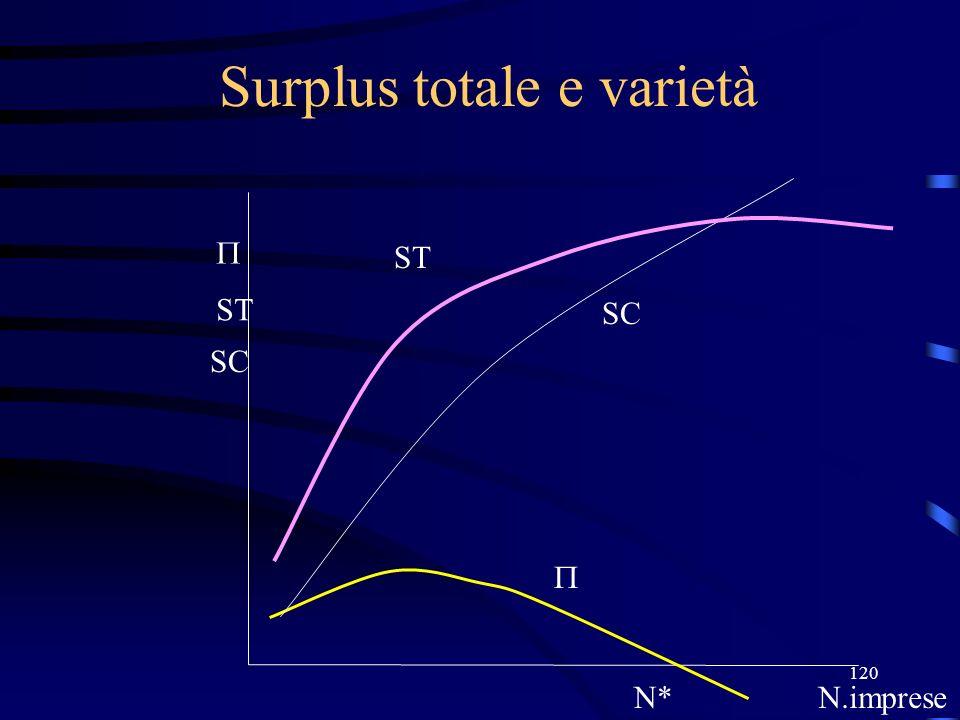 120 Surplus totale e varietà N*N.imprese ST SC ST SC
