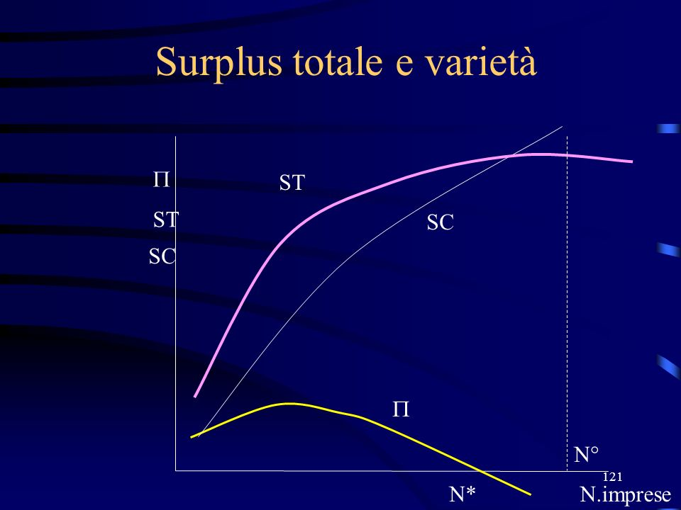 121 Surplus totale e varietà N*N.imprese ST N° SC ST SC