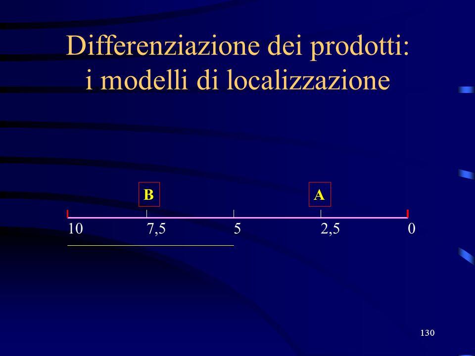 130 Differenziazione dei prodotti: i modelli di localizzazione A 05107,52,5 B