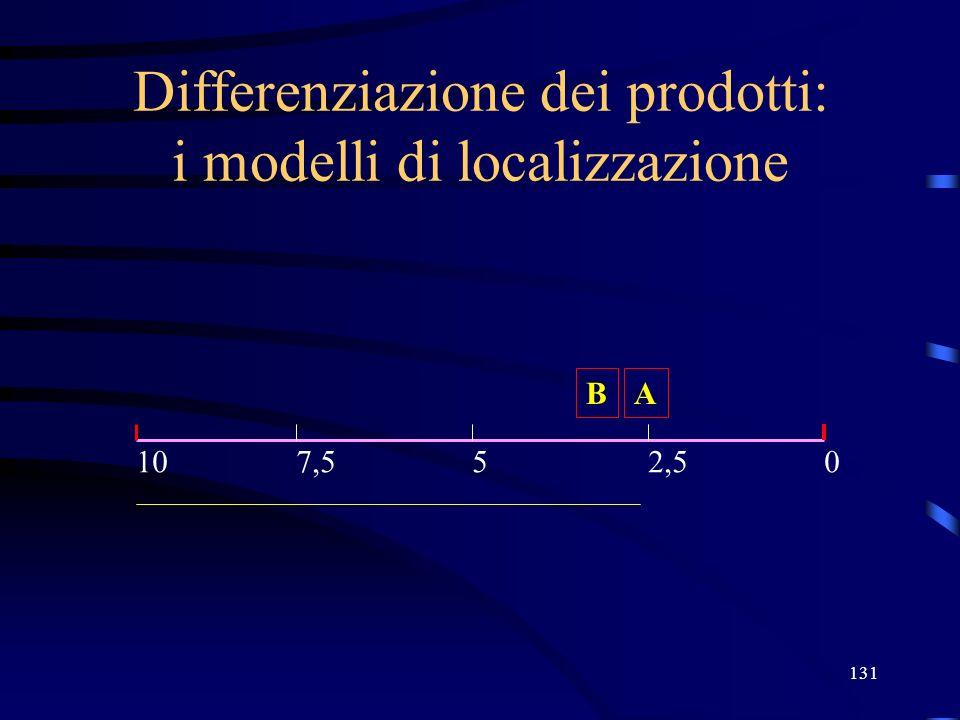 131 Differenziazione dei prodotti: i modelli di localizzazione A 05107,52,5 B