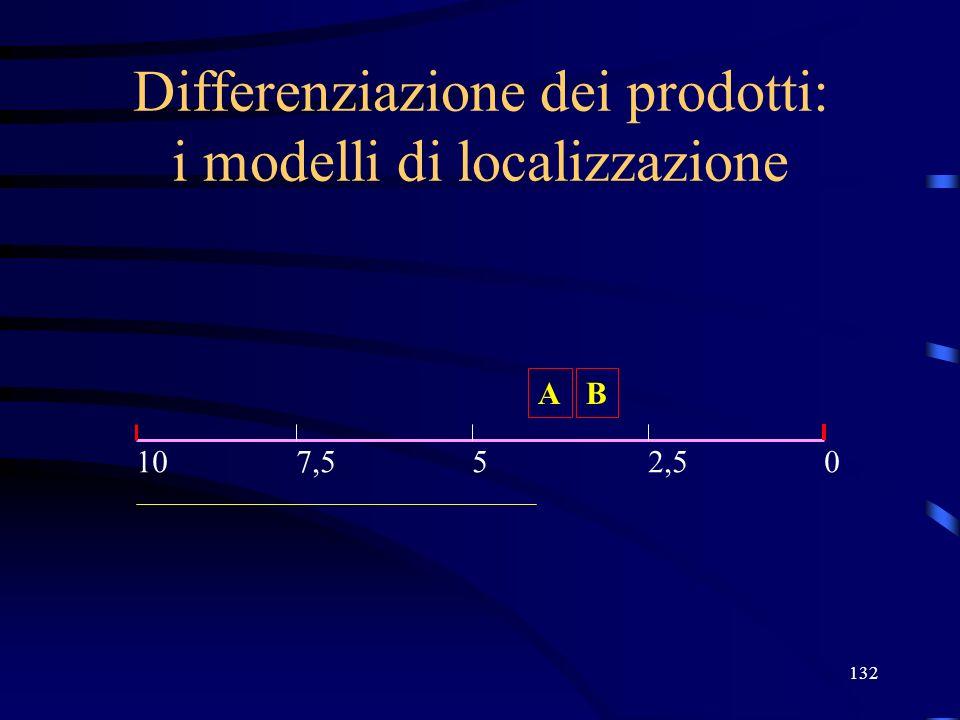 132 Differenziazione dei prodotti: i modelli di localizzazione A 05107,52,5 B