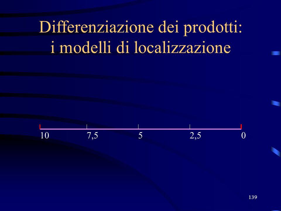 139 Differenziazione dei prodotti: i modelli di localizzazione 05107,52,5