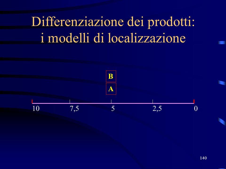 140 Differenziazione dei prodotti: i modelli di localizzazione 05107,52,5 B A