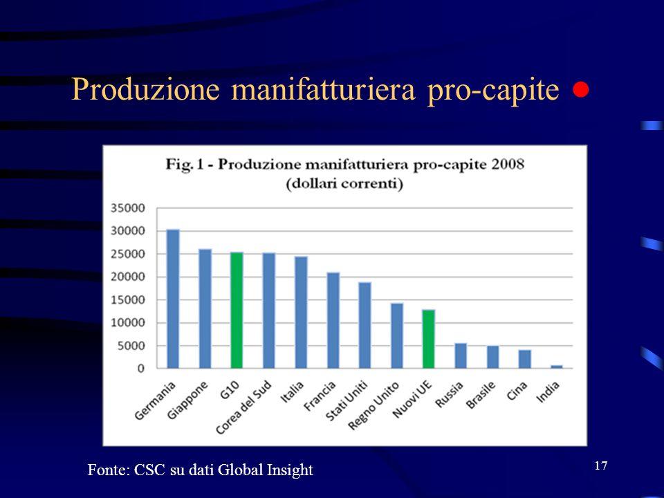 Produzione manifatturiera pro-capite 17 Fonte: CSC su dati Global Insight