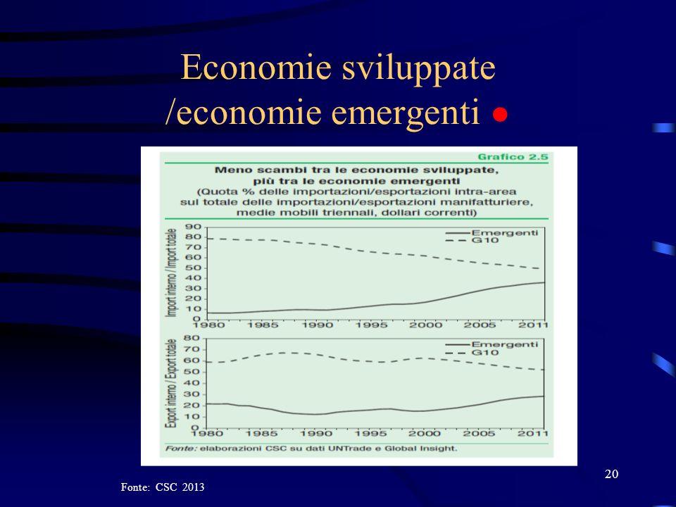 Economie sviluppate /economie emergenti 20 Fonte: CSC 2013