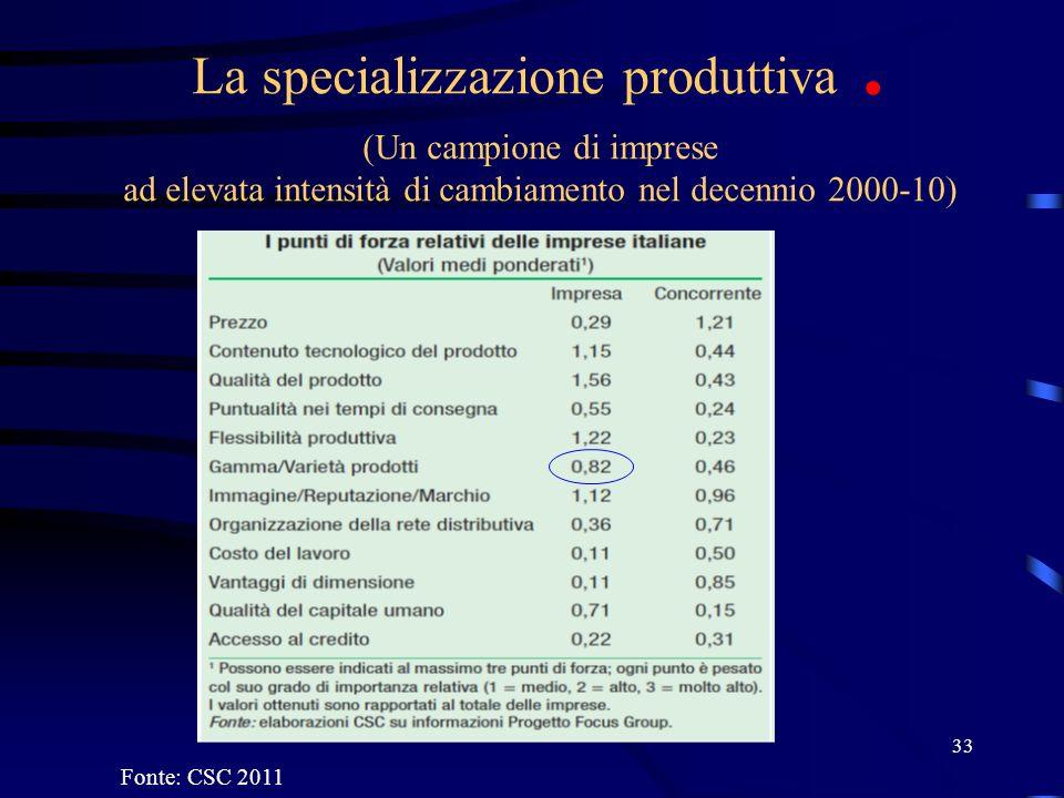 33 La specializzazione produttiva. (Un campione di imprese ad elevata intensità di cambiamento nel decennio 2000-10) Fonte: CSC 2011