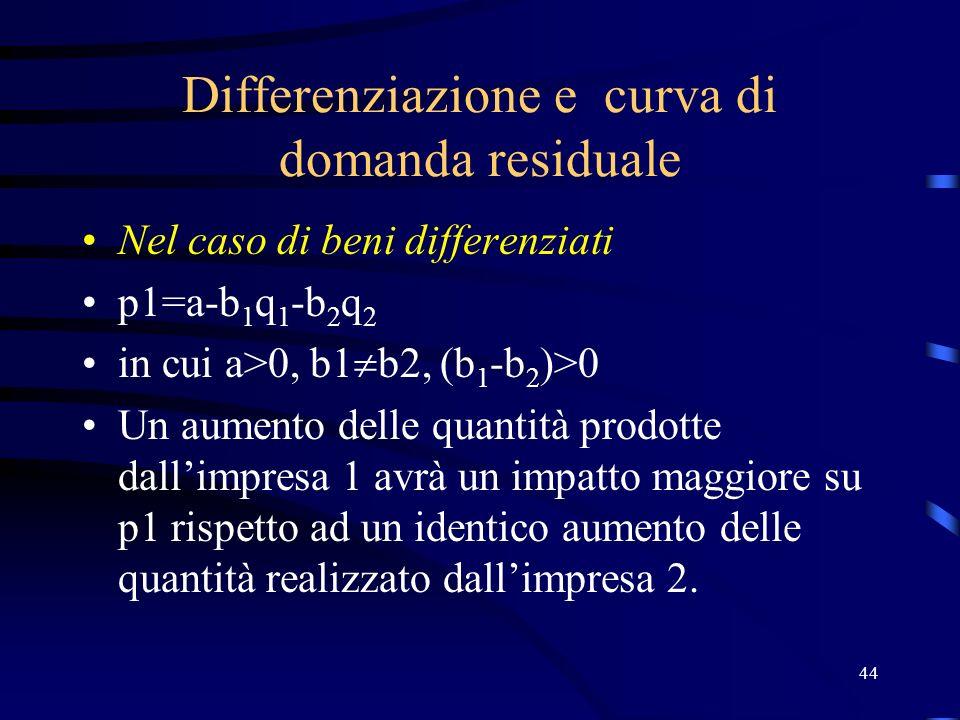 44 Differenziazione e curva di domanda residuale Nel caso di beni differenziati p1=a-b 1 q 1 -b 2 q 2 in cui a>0, b1 b2, (b 1 -b 2 )>0 Un aumento dell