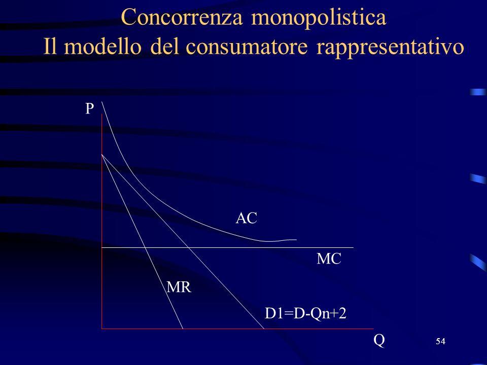 54 Concorrenza monopolistica Il modello del consumatore rappresentativo Q P D1=D-Qn+2 MC AC MR