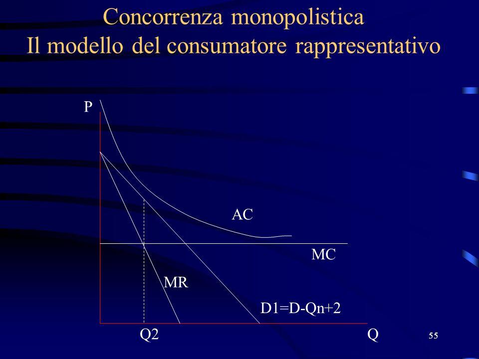 55 Concorrenza monopolistica Il modello del consumatore rappresentativo Q P D1=D-Qn+2 MC AC MR Q2