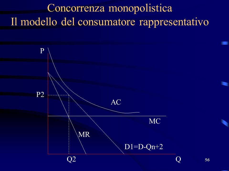 56 Concorrenza monopolistica Il modello del consumatore rappresentativo Q P D1=D-Qn+2 MC AC MR Q2 P2
