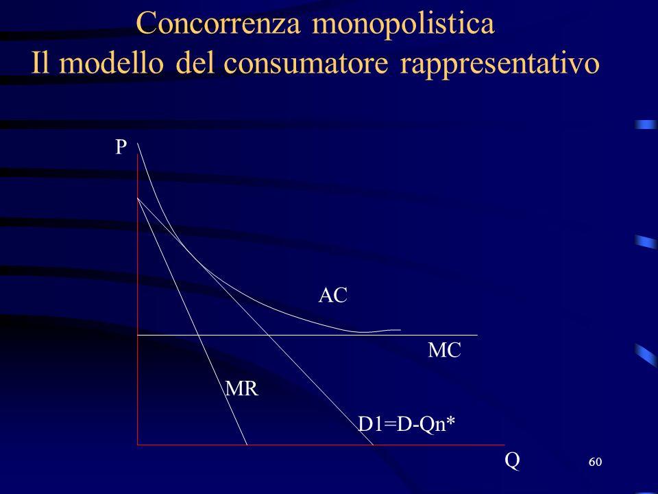 60 Concorrenza monopolistica Il modello del consumatore rappresentativo Q P D1=D-Qn* MC AC MR