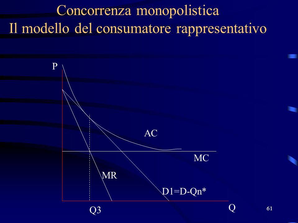 61 Concorrenza monopolistica Il modello del consumatore rappresentativo Q P D1=D-Qn* MC AC MR Q3