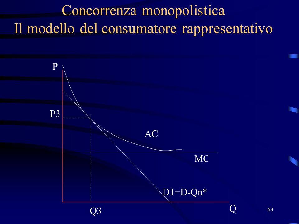 64 Concorrenza monopolistica Il modello del consumatore rappresentativo Q P D1=D-Qn* MC AC P3 Q3