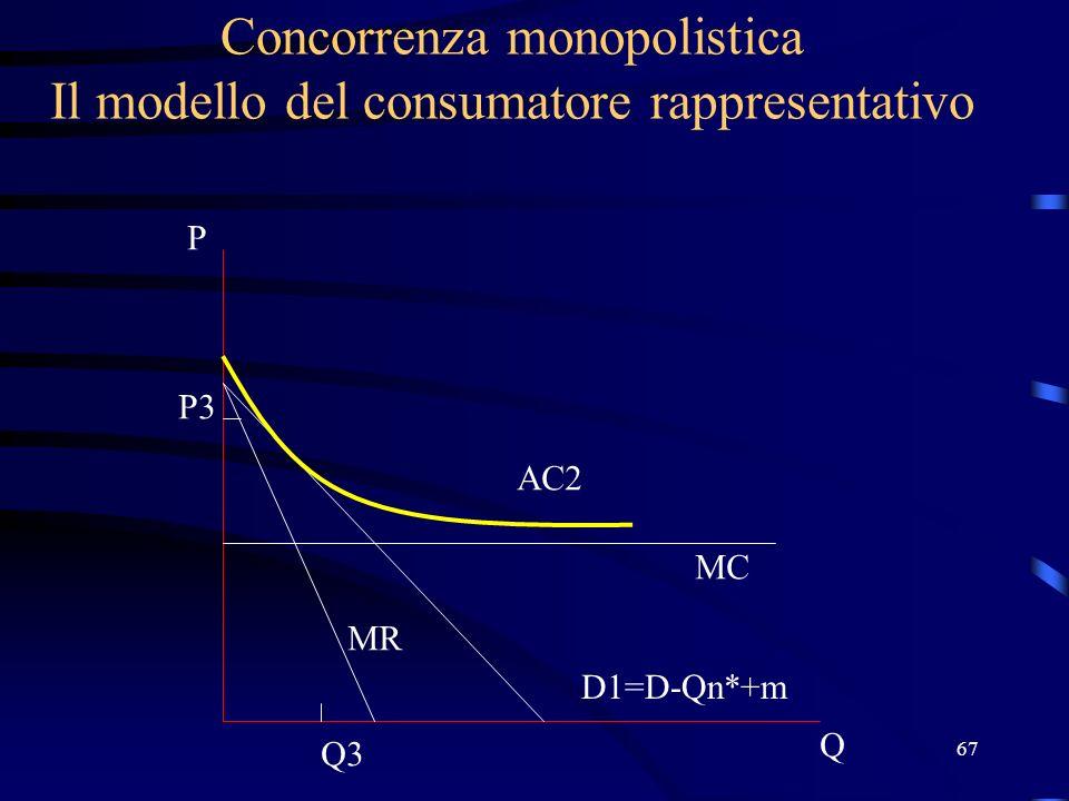 67 Concorrenza monopolistica Il modello del consumatore rappresentativo Q P D1=D-Qn*+m MC AC2 P3 Q3 MR
