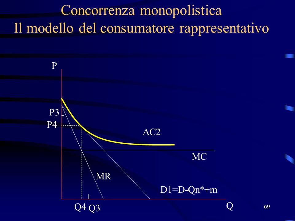 69 Concorrenza monopolistica Il modello del consumatore rappresentativo Q P D1=D-Qn*+m MC AC2 P3 Q3 MR Q4 P4