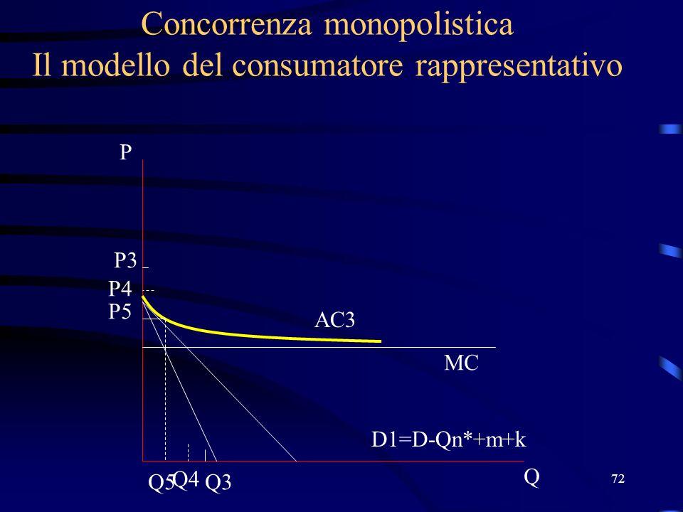 72 Concorrenza monopolistica Il modello del consumatore rappresentativo Q P D1=D-Qn*+m+k MC AC3 P3 Q3 Q4 P4 P5 Q5