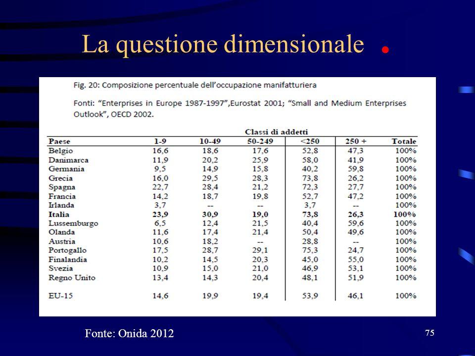 La questione dimensionale. 75 Fonte: Onida 2012