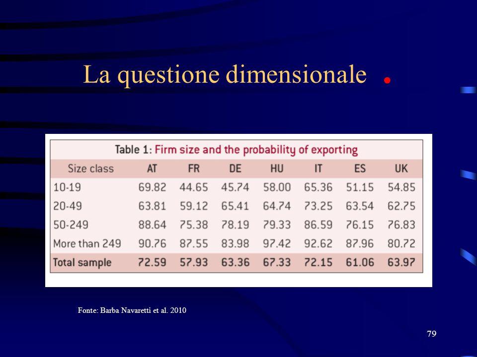 79 La questione dimensionale. Fonte: Barba Navaretti et al. 2010