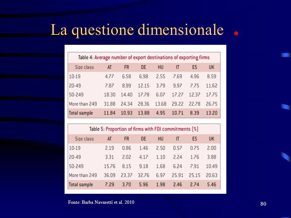 80 La questione dimensionale. Fonte: Barba Navaretti et al. 2010