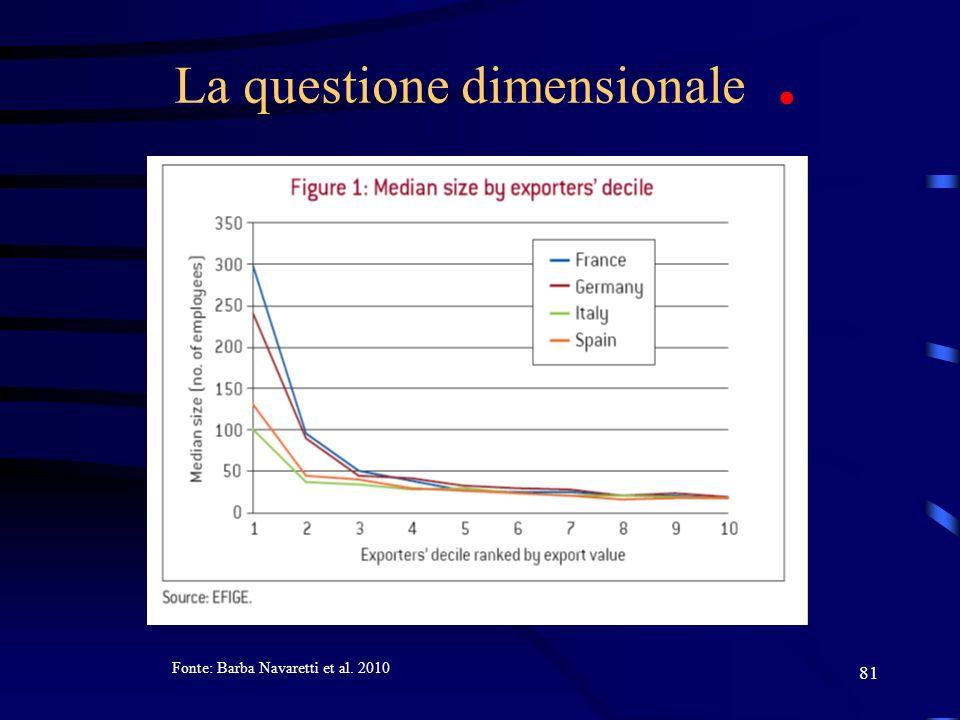 81 La questione dimensionale. Fonte: Barba Navaretti et al. 2010