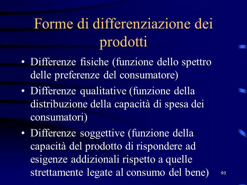 93 Forme di differenziazione dei prodotti Differenze fisiche (funzione dello spettro delle preferenze del consumatore) Differenze qualitative (funzion
