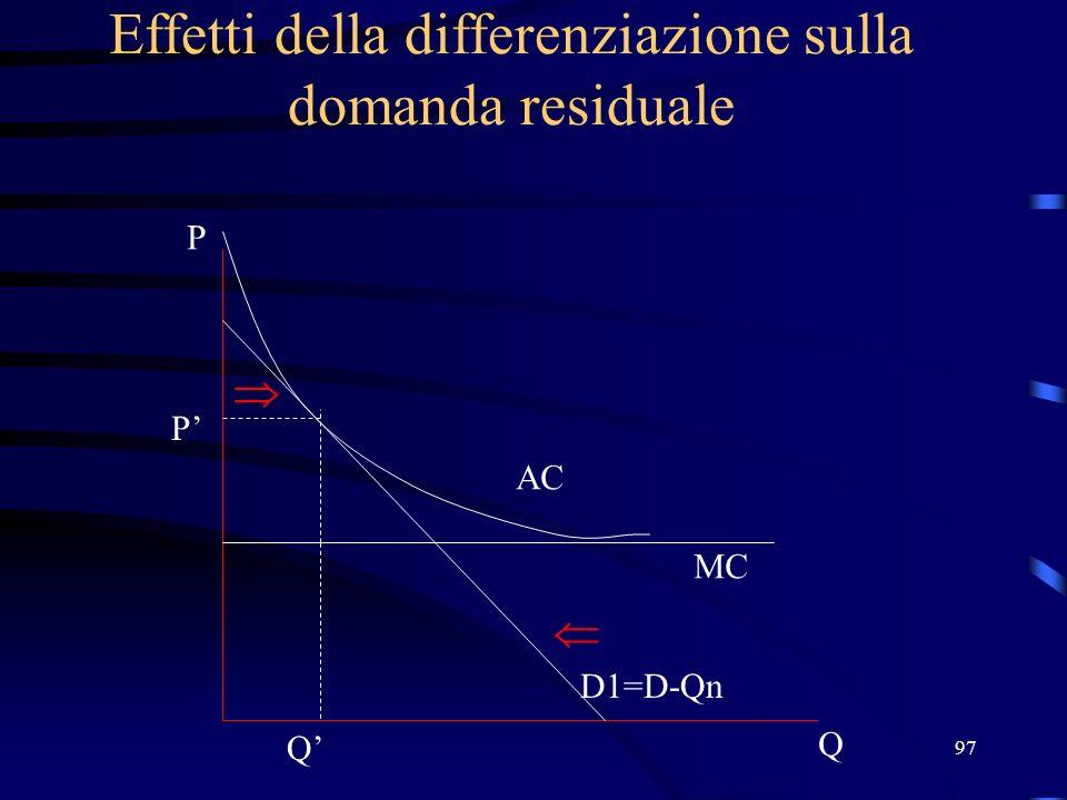 97 Effetti della differenziazione sulla domanda residuale Q P D1=D-Qn MC AC P Q