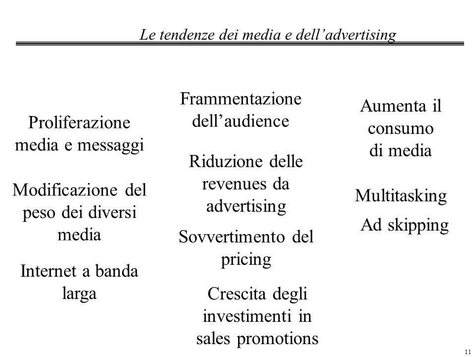 11 Le tendenze dei media e delladvertising Frammentazione dellaudience Proliferazione media e messaggi Modificazione del peso dei diversi media Intern