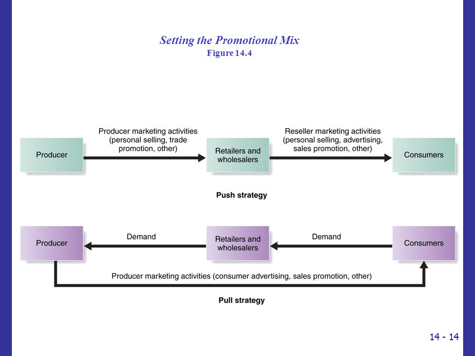 Setting the Promotional Mix Figure 14.4 14 - 14
