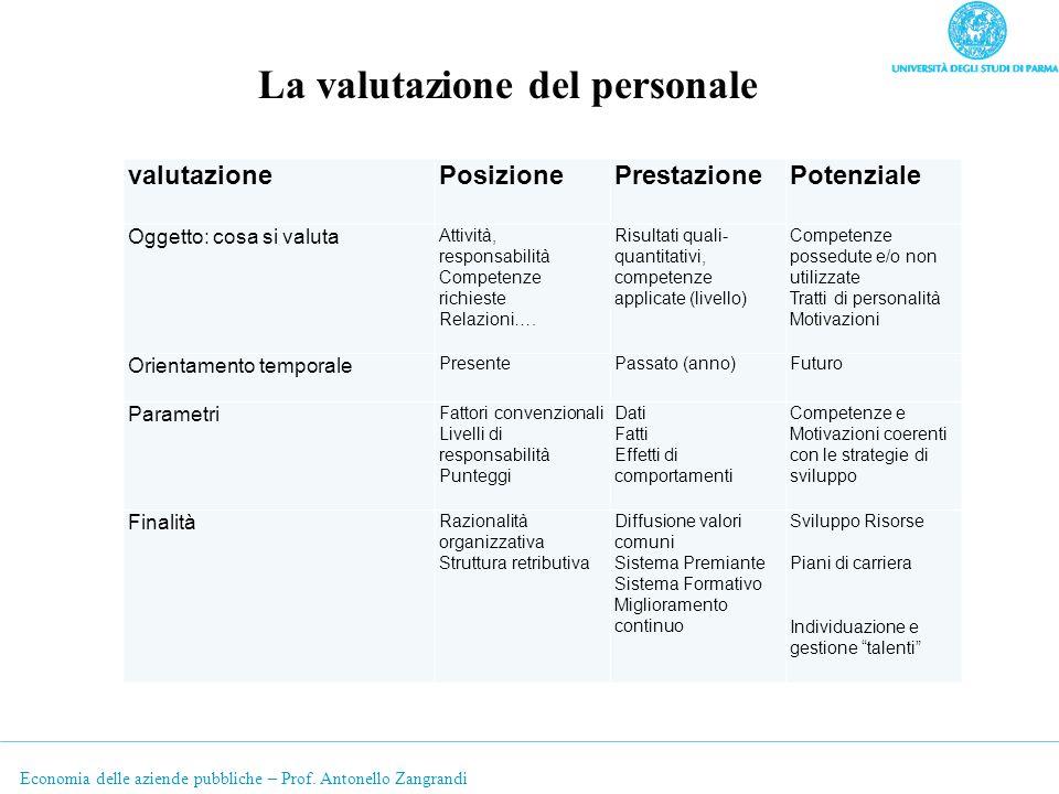 Economia delle aziende pubbliche – Prof. Antonello Zangrandi valutazionePosizionePrestazionePotenziale Oggetto: cosa si valuta Attività, responsabilit