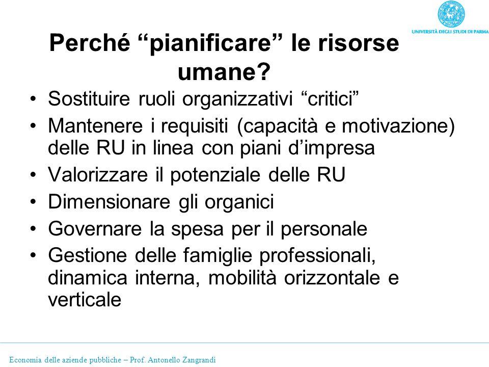Economia delle aziende pubbliche – Prof. Antonello Zangrandi Perché pianificare le risorse umane? Sostituire ruoli organizzativi critici Mantenere i r