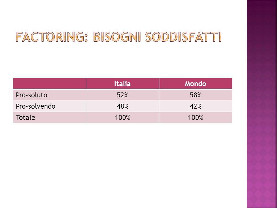 ItaliaMondo Pro-soluto52%58% Pro-solvendo48%42% Totale100%