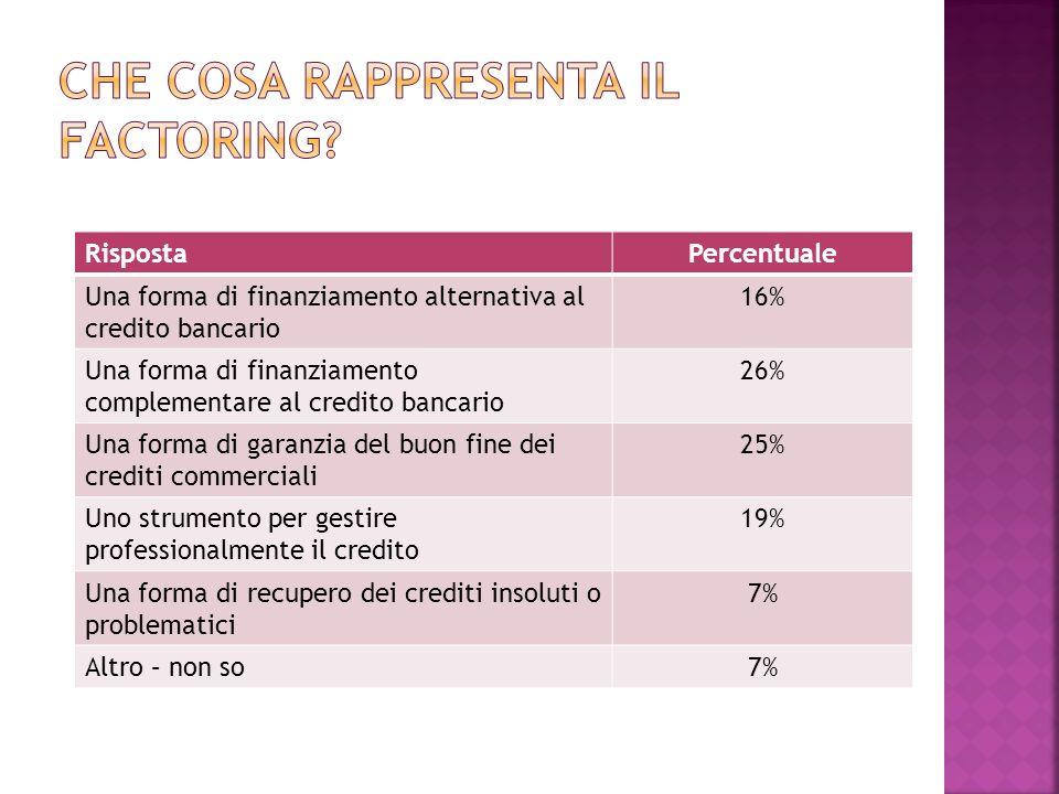 RispostaPercentuale Una forma di finanziamento alternativa al credito bancario 16% Una forma di finanziamento complementare al credito bancario 26% Un