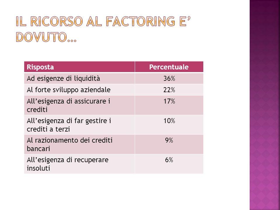 RispostaPercentuale Ad esigenze di liquidità36% Al forte sviluppo aziendale22% Allesigenza di assicurare i crediti 17% Allesigenza di far gestire i cr