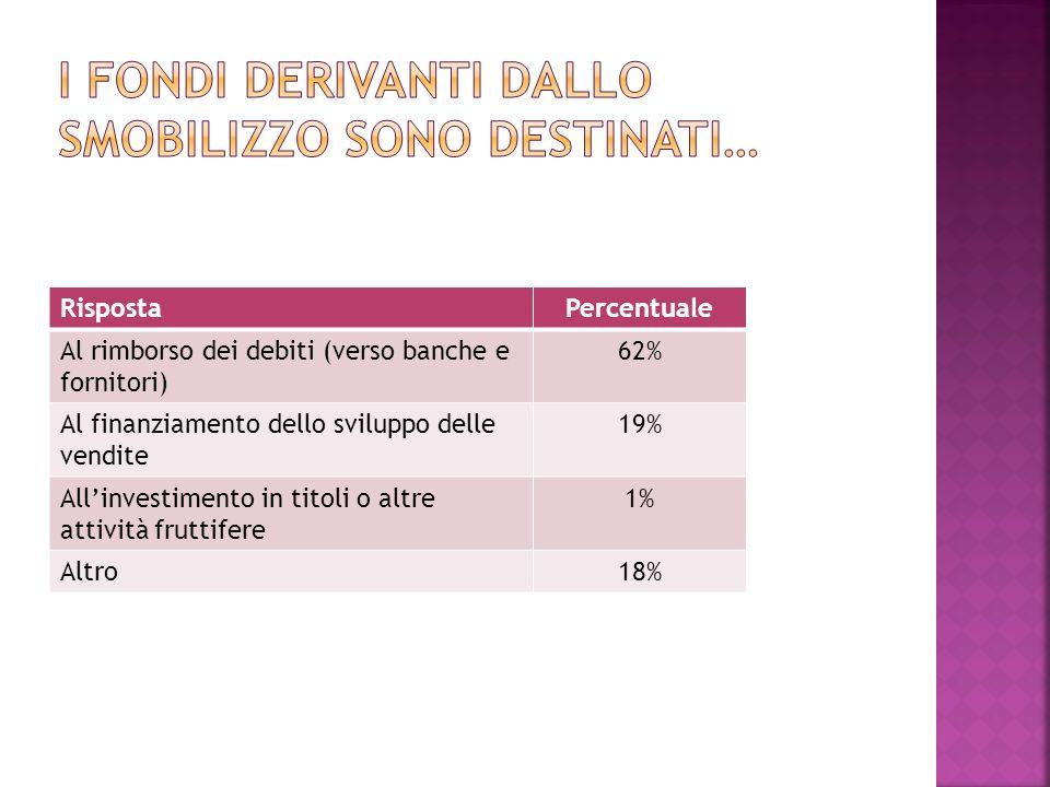 RispostaPercentuale Al rimborso dei debiti (verso banche e fornitori) 62% Al finanziamento dello sviluppo delle vendite 19% Allinvestimento in titoli