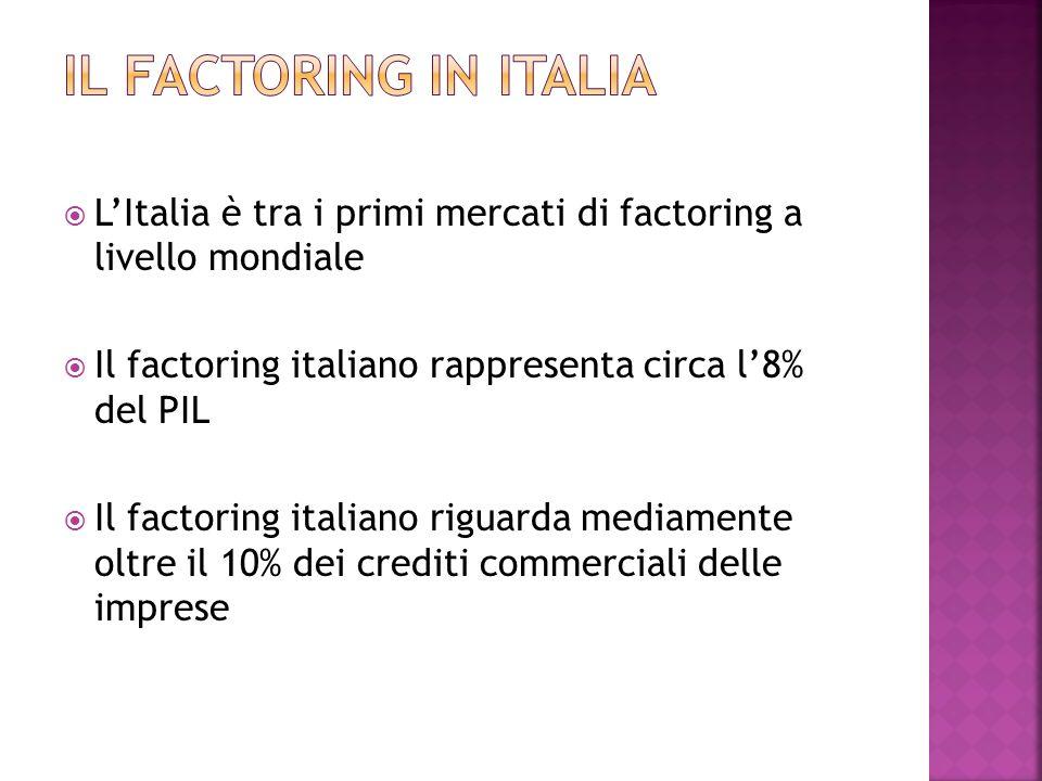LItalia è tra i primi mercati di factoring a livello mondiale Il factoring italiano rappresenta circa l8% del PIL Il factoring italiano riguarda media