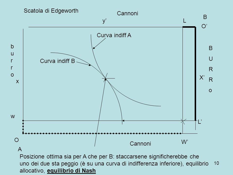 10 A B Curva indiff A Curva indiff B burroburro BURRoBURRo O x O X y Cannoni w Scatola di Edgeworth W L L Posizione ottima sia per A che per B: staccarsene significherebbe che uno dei due sta peggio (è su una curva di indifferenza inferiore), equilibrio allocativo, equilibrio di Nash