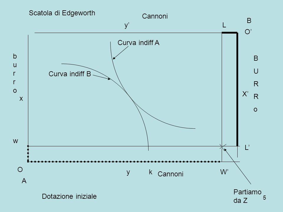 5 A B Curva indiff A Curva indiff B burroburro BURRoBURRo O x y O X y Cannoni w k Scatola di Edgeworth Partiamo da Z W L L Dotazione iniziale