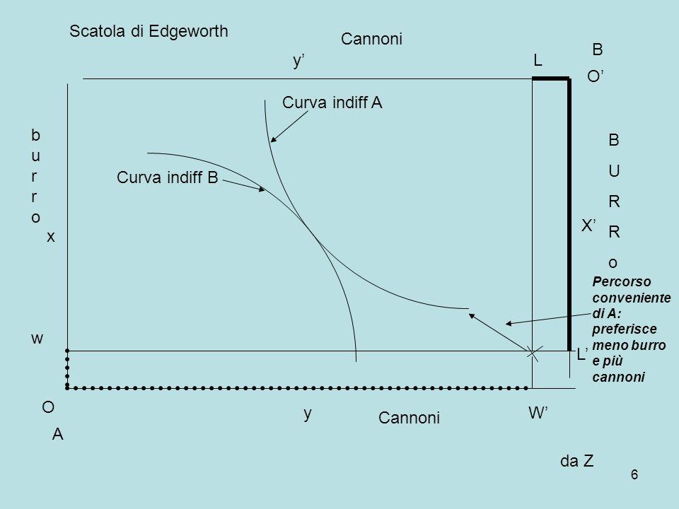 6 A B Curva indiff A Curva indiff B burroburro BURRoBURRo O x y O X Cannoni w Scatola di Edgeworth da Z W L L Percorso conveniente di A: preferisce meno burro e più cannoni y