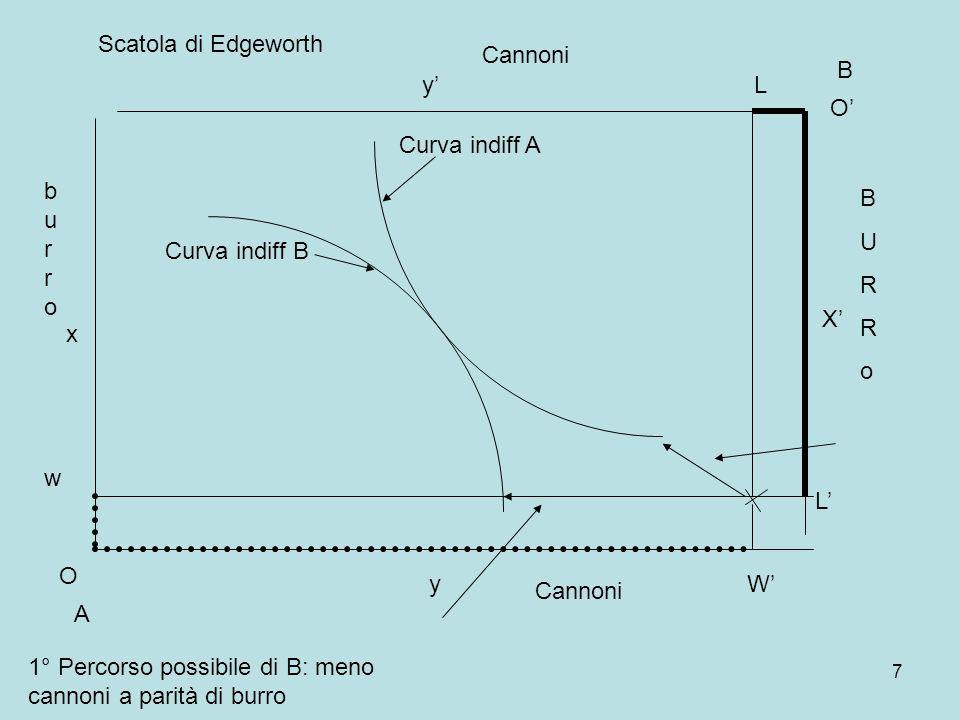 7 A B Curva indiff A Curva indiff B burroburro BURRoBURRo O x y O X y Cannoni w Scatola di Edgeworth W L L 1° Percorso possibile di B: meno cannoni a parità di burro
