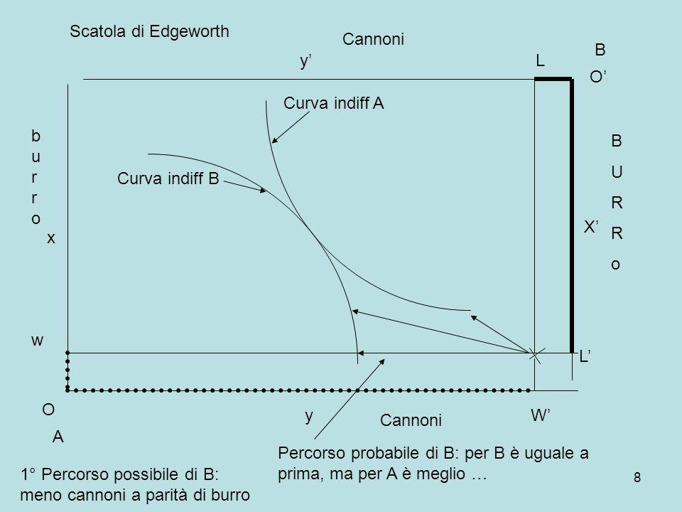8 A B Curva indiff A Curva indiff B burroburro BURRoBURRo O x y O X y Cannoni w Scatola di Edgeworth W L L 1° Percorso possibile di B: meno cannoni a parità di burro Percorso probabile di B: per B è uguale a prima, ma per A è meglio …