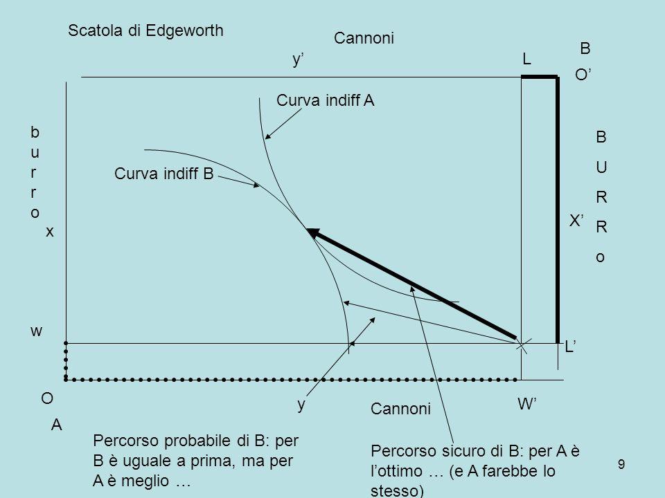9 A B Curva indiff A Curva indiff B burroburro BURRoBURRo O x y O X y Cannoni w Scatola di Edgeworth W L L Percorso probabile di B: per B è uguale a prima, ma per A è meglio … Percorso sicuro di B: per A è lottimo … (e A farebbe lo stesso)